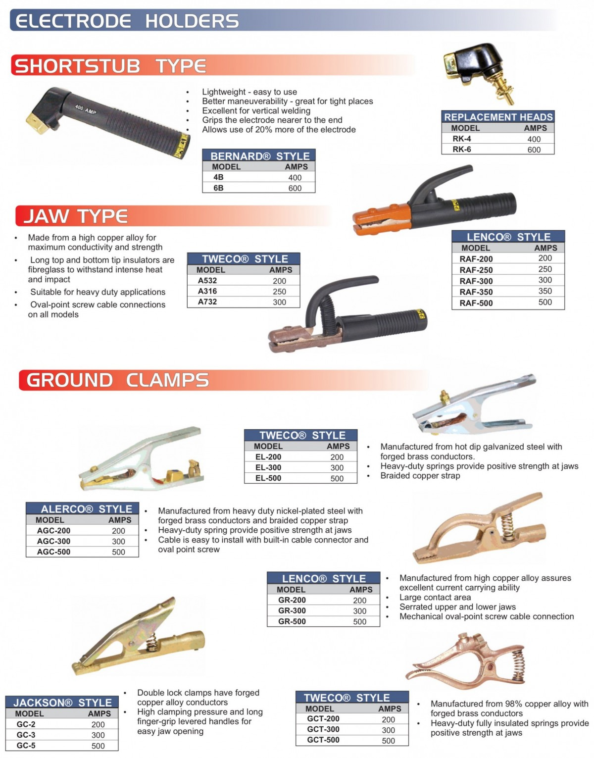 Electrode Holders & Ground Clamps